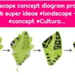 Landscape concept diagram projects 16 super ideas #landscape - #concept #Cultura...