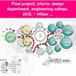 Final project, interior design department, engineering collage, 2012. - #Absc ...