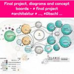 Final project, diagrams and concept boards - # final project #architektur # ..., #Abschl ...